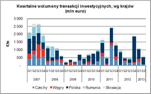 transakcje inwest. w EŚ wg krajów