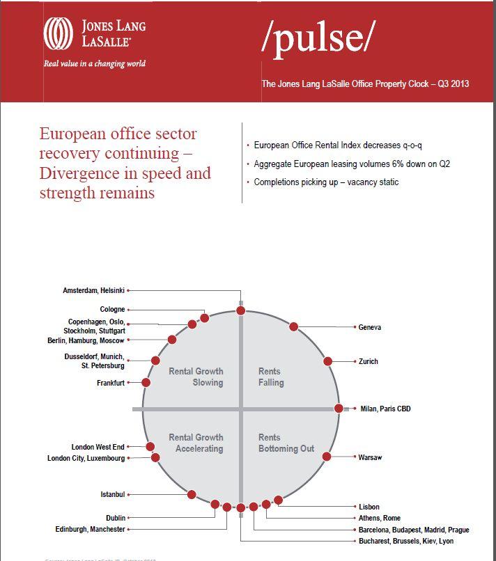 europejski sektor biurowy