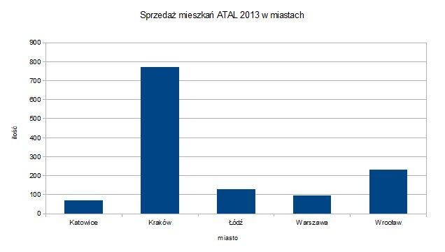 ATAL sprzedaż miasta 2013