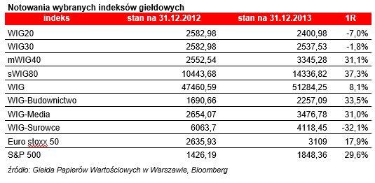 index gieldowy