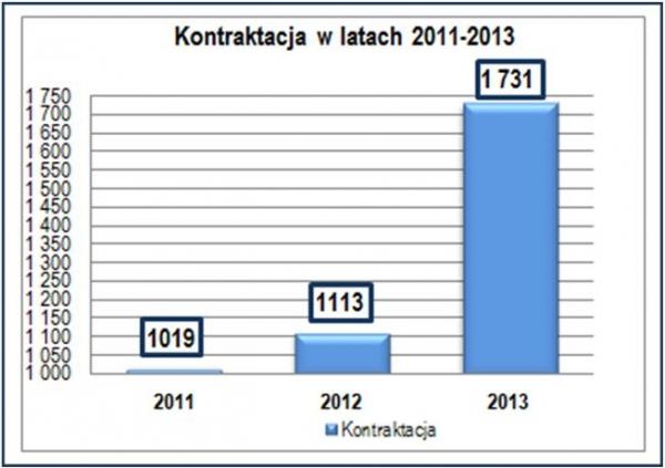robyg kontraktacja2013