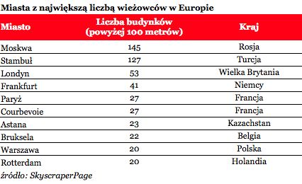 Tab. wiezowce w Europie