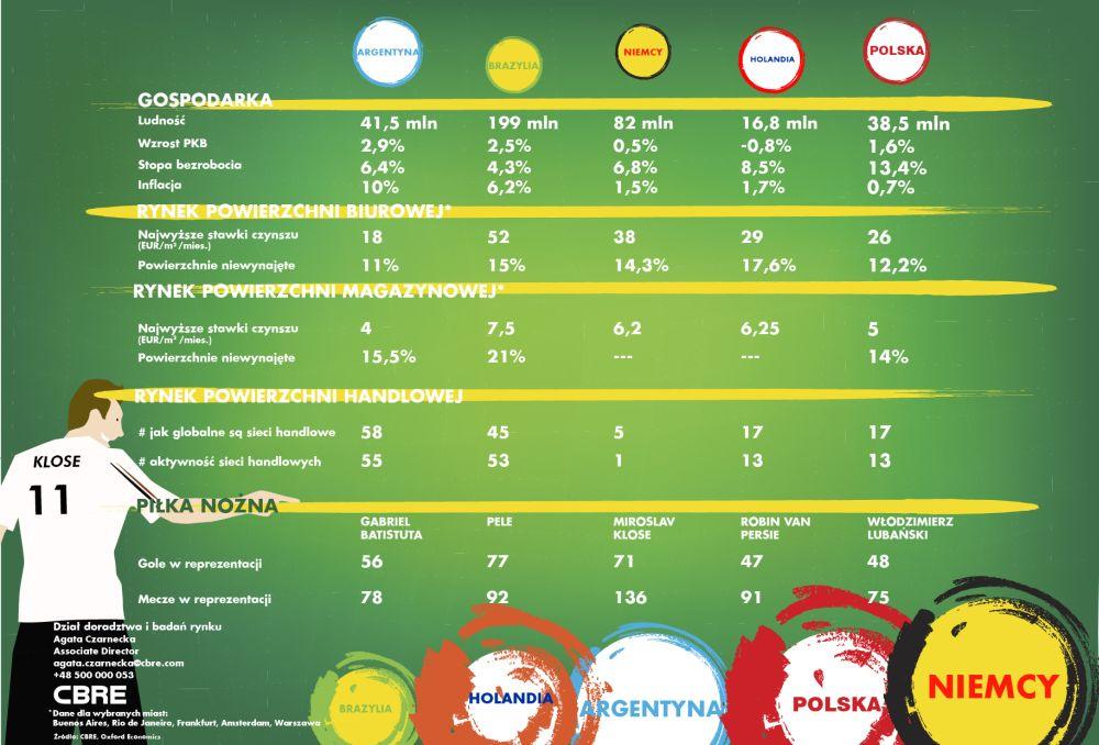 CBRE Polska vs finalisci Mundialu 2014