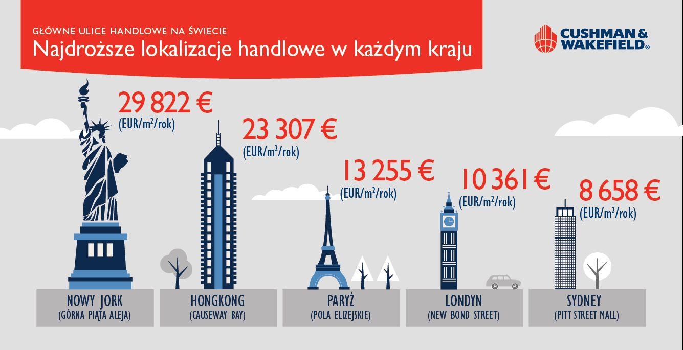 najdroższe ulice infografika PL