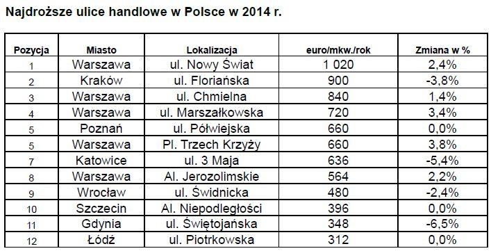tab. najdroższe ulice Polska 14