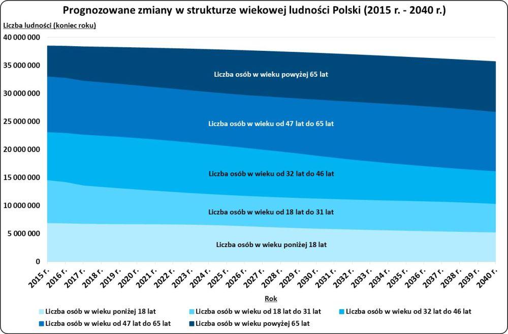 struktura ludn. Polski graf