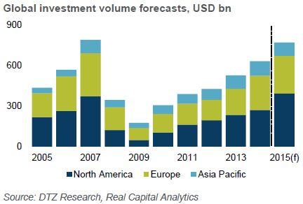 wart. inwestycji świat