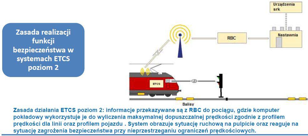 GSM-R kolej