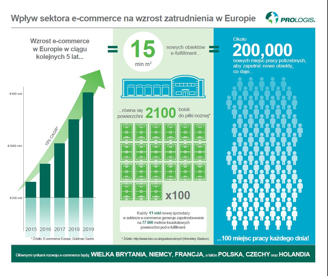 e-commerce zatrudnienie