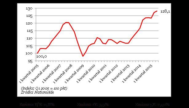 wykr. ceny nieruch. W.Brytania