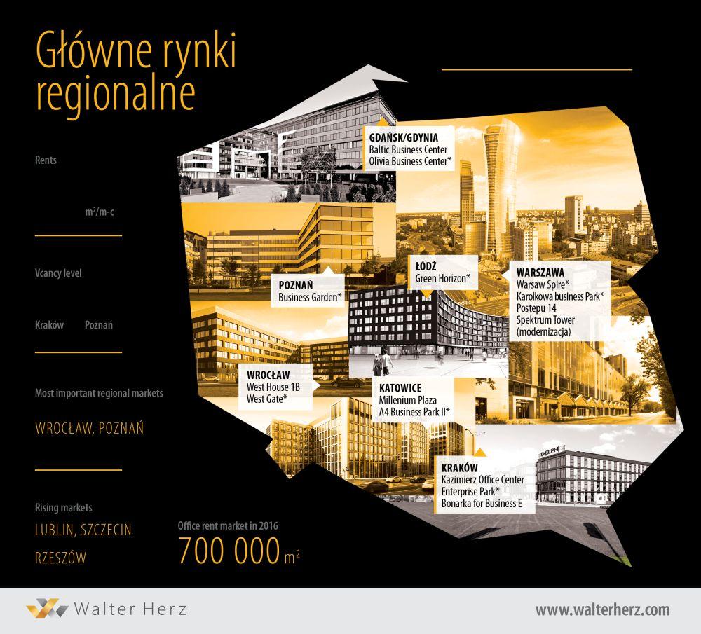 biurowce rynki regionalne 2015