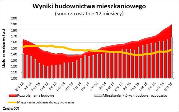 wykr. wyniki bud. mieszk. 2015