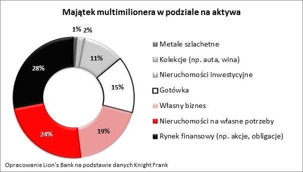 wykr. majątek multimilionera