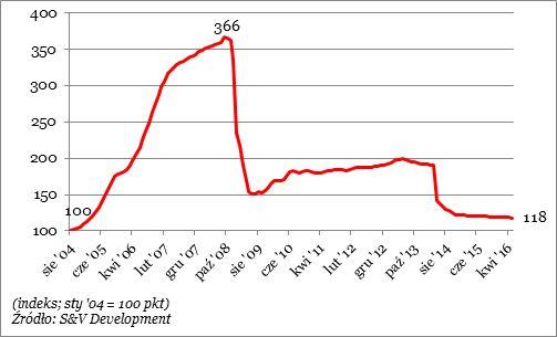 wykr. ceny nieruch. Ukraina