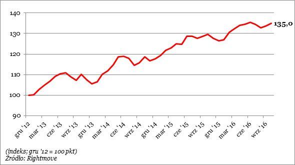 wykr. ceny nieruch. UK IX16
